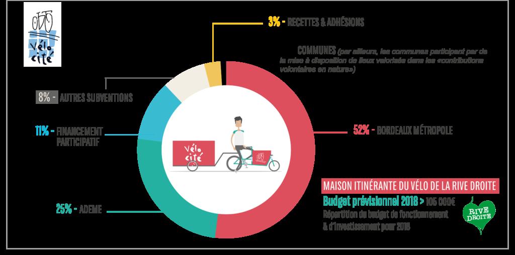 infographie budget MIDV